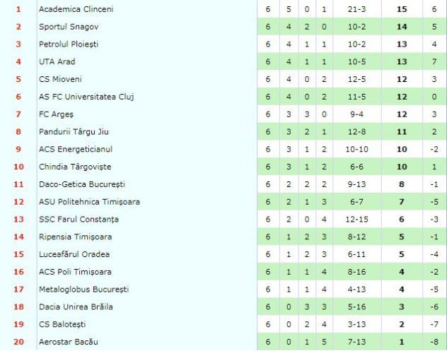 Etapa 2: Dinamo - FC Botoșani 0-1, surpriza etapei