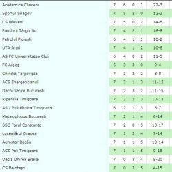 Europa League, play-off: Red Bull Salzburg - FC Viitorul Constanța 4-0