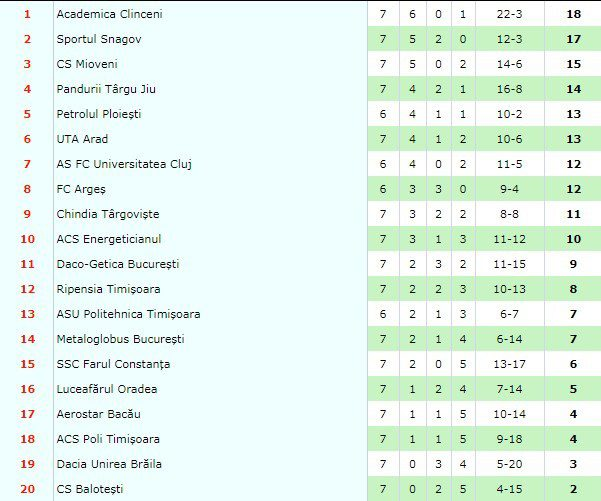 Etapa 5: Astra Giurgiu - Concordia Chiajna 1-0