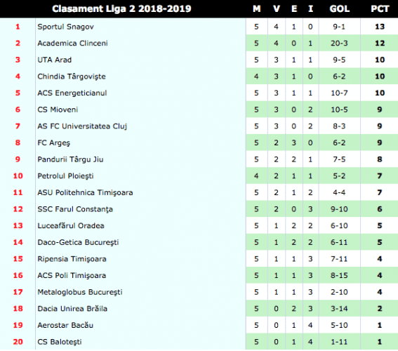 Liga 1, etapa 9: Gaz Metan Mediaș – Concordia Chiajna 1 – 2